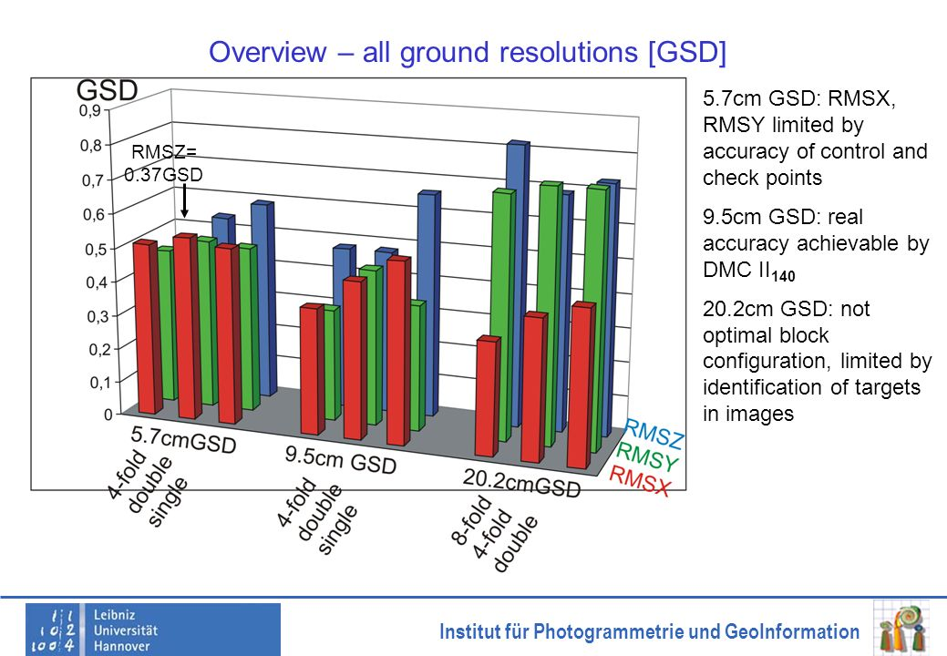 Overview – all ground resolutions [GSD]